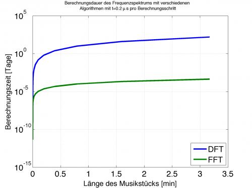 Vergleich der Berechnungsdauer zwischen FFT und DFT für ein Musikstück. Zu beachten die logarithmische Skalierung der Y-Achse! 100 = 1 Tag, 101=10 Tage.