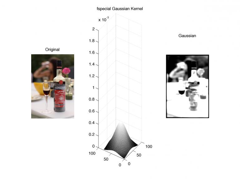 foto-Gaussian