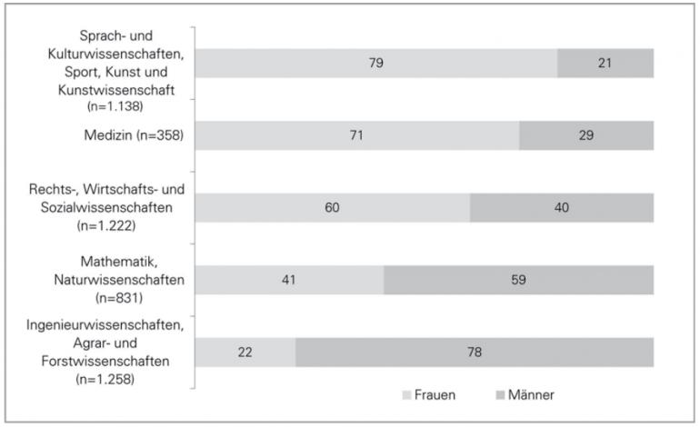 Quelle: Sächsische Absolventenstudie