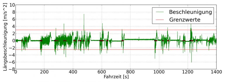 Längsbeschleunigung während einer durchschnittlichen Stadtfahrt mit einem VW Polo 1.4TDI mit 70PS sowie Grenzwerte und Überschreitungen der Grenzwerte (rote Punkte)