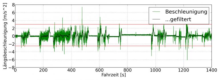 Beschleunigungsverlauf der Rohwerte (grün) mit gefiltertem Beschleunigungsverlauf (schwarz)