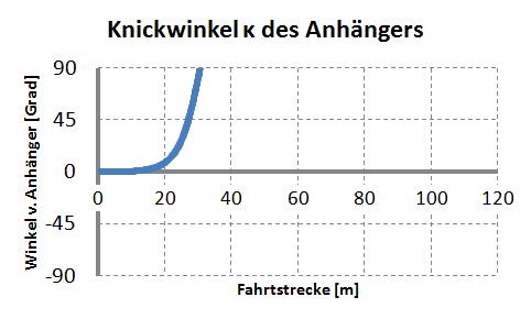 Winkel zwischen Anhänger und Zugfahrzeug ohne Gegenlenken mit anfänglichem Knickwinkel von nur 0,057°