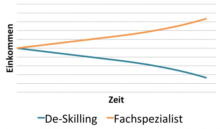 DeSkilling-Fachspezialist