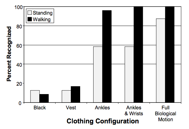 Quelle: Tyrrell, Richard A. and Wood, Joanne M. and Chaparro, Alex and Carberry, Trent  P. and Chu, Byoung-Sun and Marszalek, Ralph P. (2009) Seeing pedestrians at  night : visual clutter does not mask biological motion. Accidents Analysis and  Prevention, 41(3). pp. 506-512.