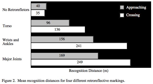 Wahrnehmungsentfernung-Retroreflektierende-Folien