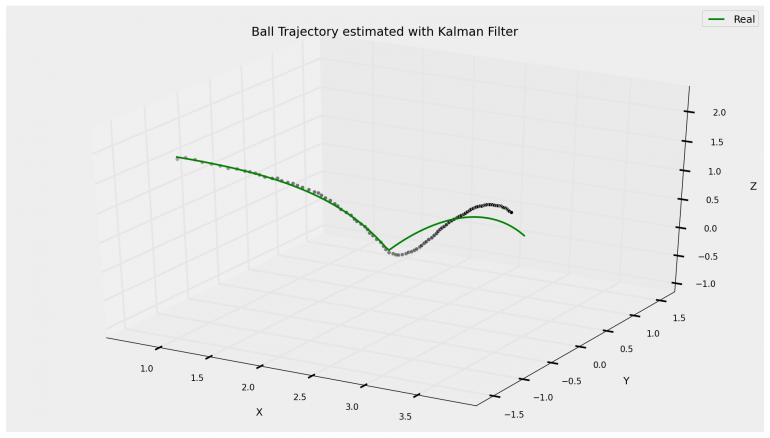 BallTrajectory-Computervision-Kalman