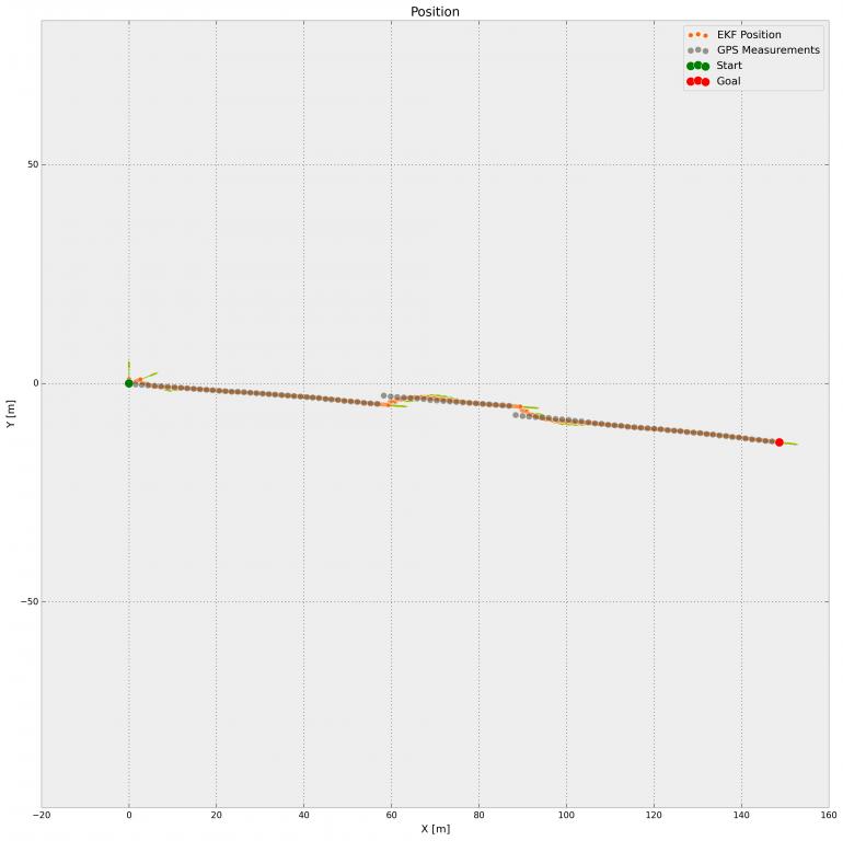 Positionsschätzung des Extended Kalman Filters mit CTRV Modell