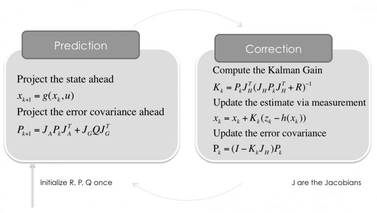 Extended Kalman Filter