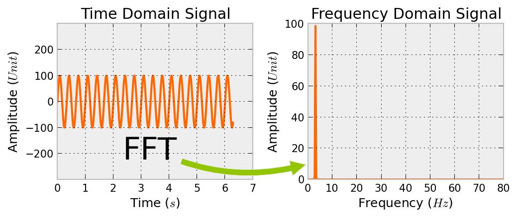 Motorblog » Die FFT mit Python einfach erklärt