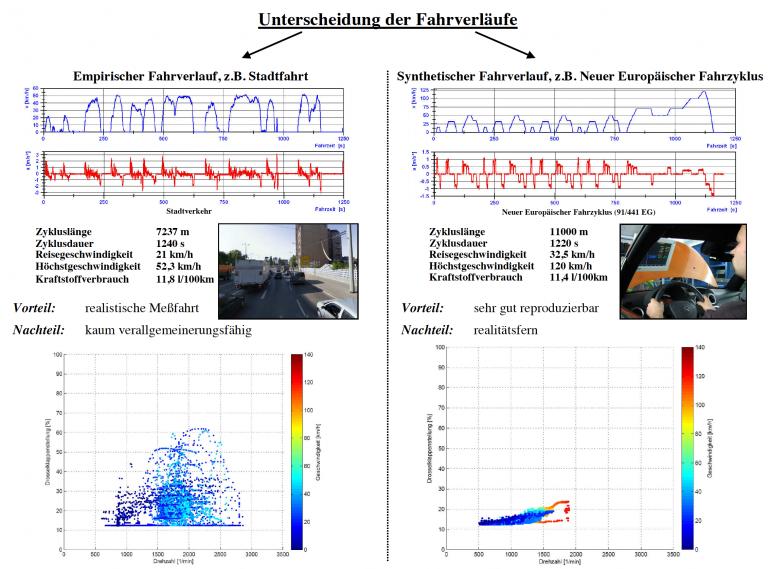 Vergleich zwischen NEFZ und realem Fahrprofil  [Quelle: Labor Kfz-Technik- Prüf-/Messtechnik, Prof. Dr.-Ing. N. Brückner, HTW Dresden]
