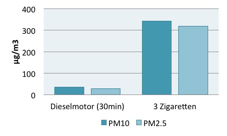 Ergebnis des Mailänder Feinstaubexperiments mit Partikeln der Größe 10µm und 2.5µm