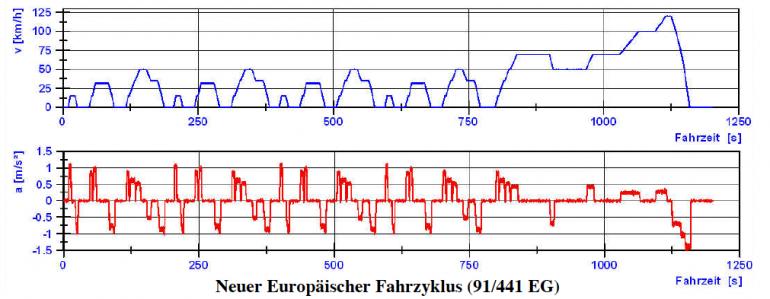 Geschwindigkeits- und Beschleunigungsverlauf für NEFZ nach Richtlinie 91/441/EWG des Rates vom 26. Juni 1991 zur Änderung der Richtlinie 70/220/EWG zur Angleichung der Rechtsvorschriften der Mitgliedstaaten über Maßnahmen gegen die Verunreinigung der Luft durch Emissionen von Kraftfahrzeugen. Europäische Union. Abgerufen am 28. Dezember 2013, [Quelle: Labor Kfz-Technik- Prüf-/Messtechnik, Prof. Dr.-Ing. N. Brückner, HTW Dresden]