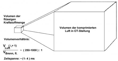 Veranschaulichung der Problematik der Gemischbildung bei einem Dieselmotor [Quelle: Lehrbrief Verbrennungsmotoren, Prof. Dr.-Ing. E. W. Bach, HTW Dresden]