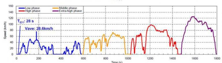 World Light vehicle Test Procedure [Quelle: K. Engeljehringer, Präsentation Overview and Trends in Worldwide Emission Legislations – AVL List GmbH]