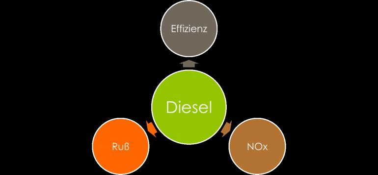 Zielkonflikt-Dieselmotor