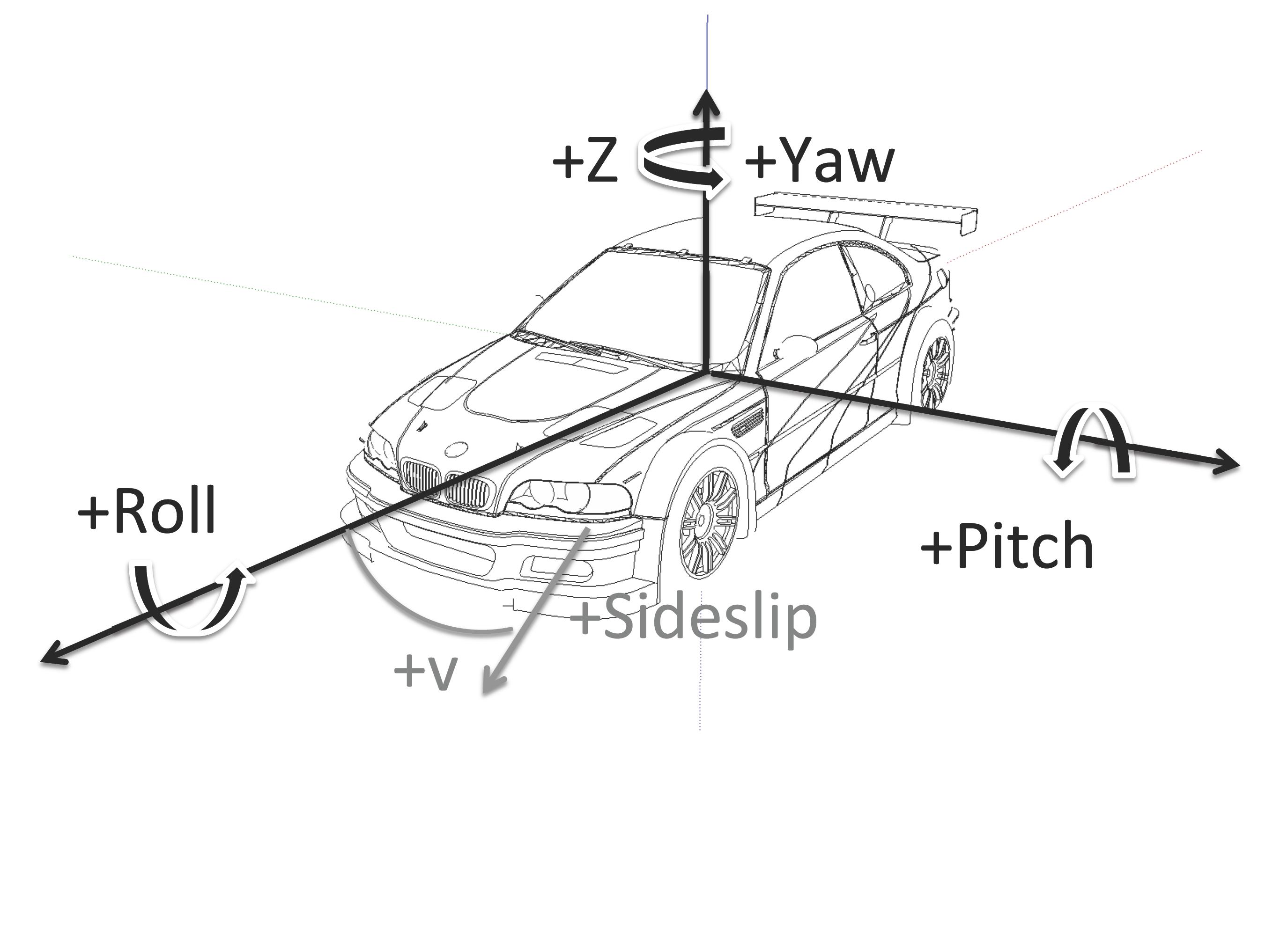 motorblog tutorial rotationsmatrix und quaternion. Black Bedroom Furniture Sets. Home Design Ideas