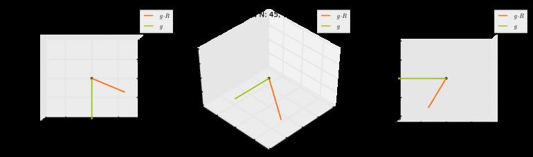 Original Vektor (g) und um 60Grad um Z sowie 45Grad um Y gedrehter Vektor in 3 Ansichten (links: Draufsicht, mitte: 3D, rechts: Seitenansicht)