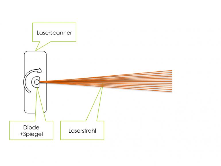 Schematischer Aufbau eines Laserscanners | CC-BY-SA2.0