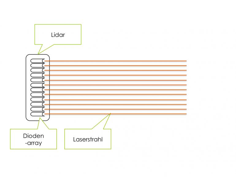 Schematischer Aufbau eines Lidar Sensors | CC-BY-SA.20
