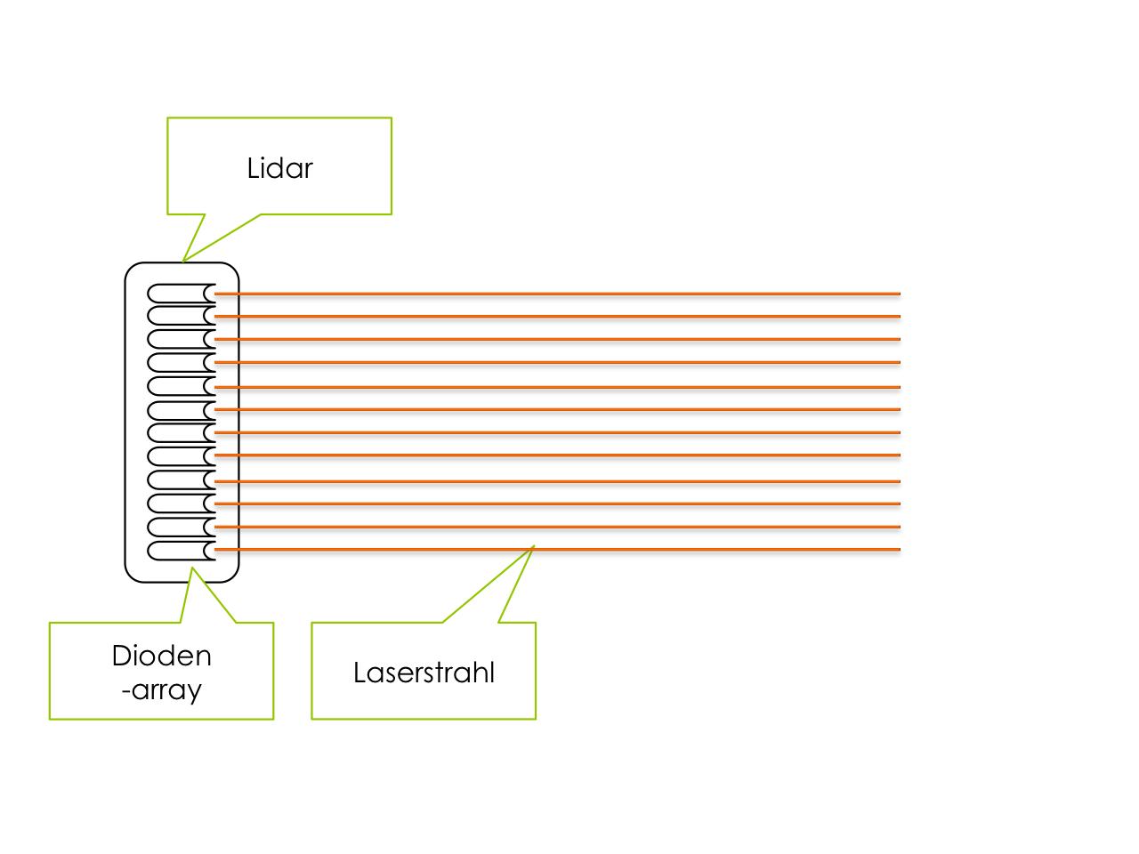 Motorblog » Fahrzeugumfeldsensorik: Überblick und Vergleich zwischen ...