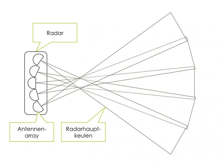 Schematischer Aufbau eines Radar Sensors | CC-BY-SA2.0 Lizenz