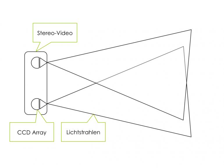 Schematischer Aufbau der Stereo-Video Sensorik | CC-BY-SA2.0