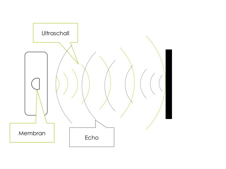 Umfeldsensorik-Ultraschall