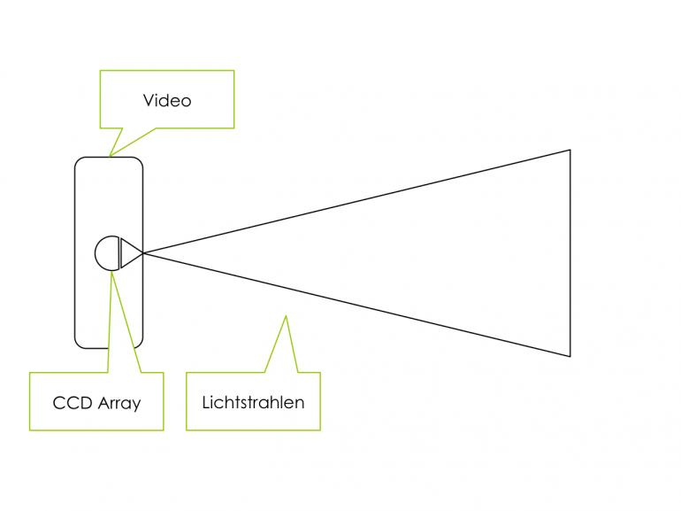 Schematischer Aufbau Videosensorik | CC-BY-SA2.0