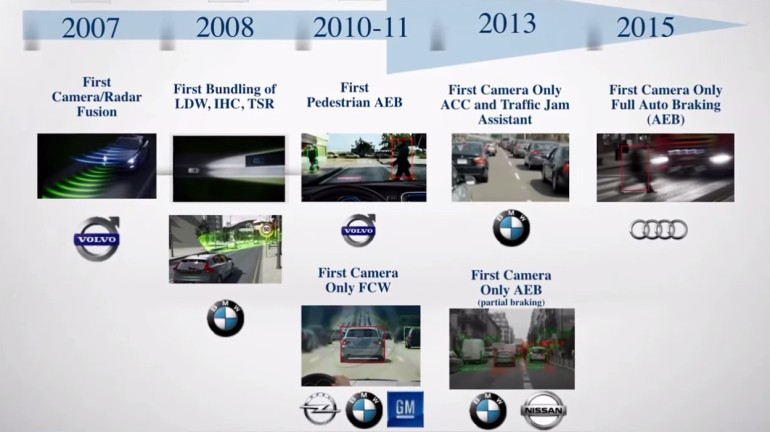 Quelle: Screenshot aus Vortrag Prof. Shashua auf dem Deutsche Bank Global Auto Industry Conference 2015