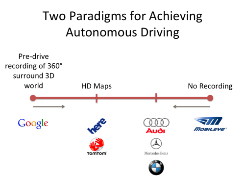 Paradigms-for-Autonomous-Driving-Maps