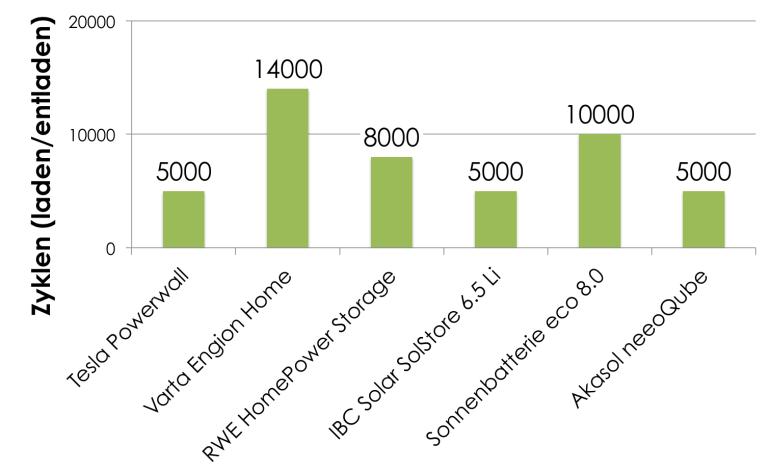 Erreichbare Ladezyklen (garantierte), bis der Akku eine bestimmte Nennkapazität unterschreitet. (Daten: Wiwo Green)