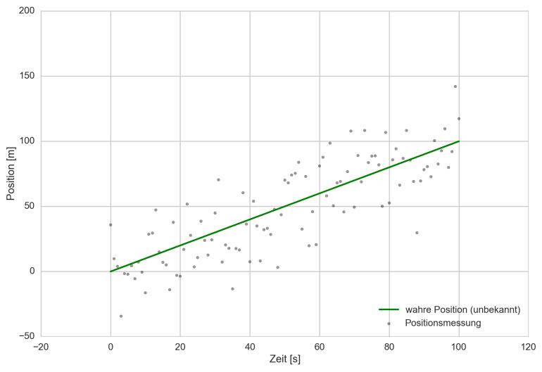 Wahre Position eines Fahrzeugs (grün) und durch GPS gemessene Position (grau)