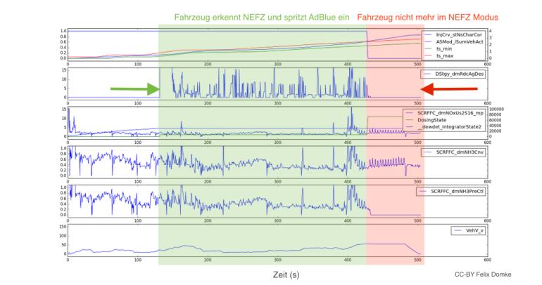 Wird das Fahrzeug so bewegt, wie es auch im Prüfzyklus (NEFZ) gefahren wird, dosiert das Motorsteuergerät eine hohe Menge AdBlue. Sobald der NEFZ Modus verlassen wird (hier durch 'weiter mit konstanter Geschwindigkeit fahren, nicht abbremsen, wie vorgesehen' realisiert), wechselt das Steuergerät in einen Alternativmodus und dosiert kaum/kein AdBlue, sodass kaum/keine NOx Konvertierung stattfindet