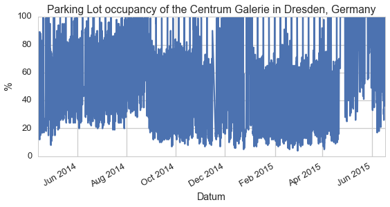 Over a year of OpenData of the parking spot 'Centrum Galerie' in Dresden: 100% means, you will never ever find a free place for your car there