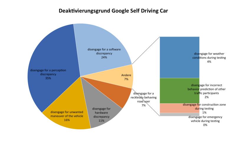 Deaktivierungsgründe der Google Self Driving Car Flotte im Beobachtungszeitraum
