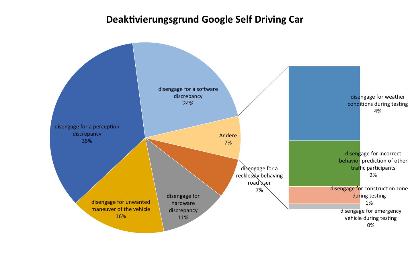 Wunderbar Auto Diagramm Bilder - Elektrische Schaltplan-Ideen ...