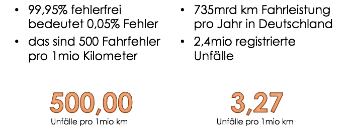 Vergleich von 99,95% Fehlerfreiheit mit aktueller Unfallquote von menschlichen Fahrern in Deutschland