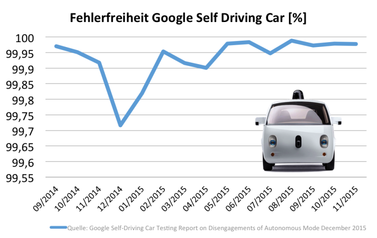 Datenquelle: Google Self-Driving Car Testing Report on Disengagements of Autonomous Mode December 2015, Eigene Darstellung