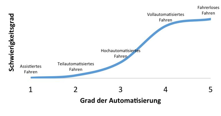 Schematische Darstellung des Schwierigkeitsgrades nach Automatisierungsgrad