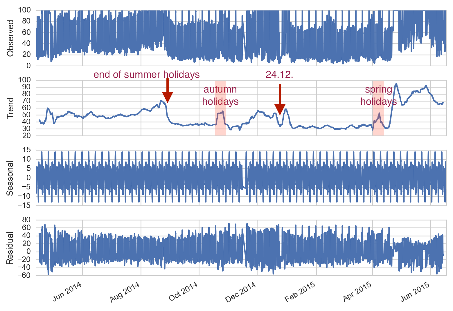 Motorblog » TimeSeries Decomposition in Python with