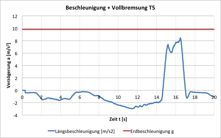 Vollbremsung VW T5