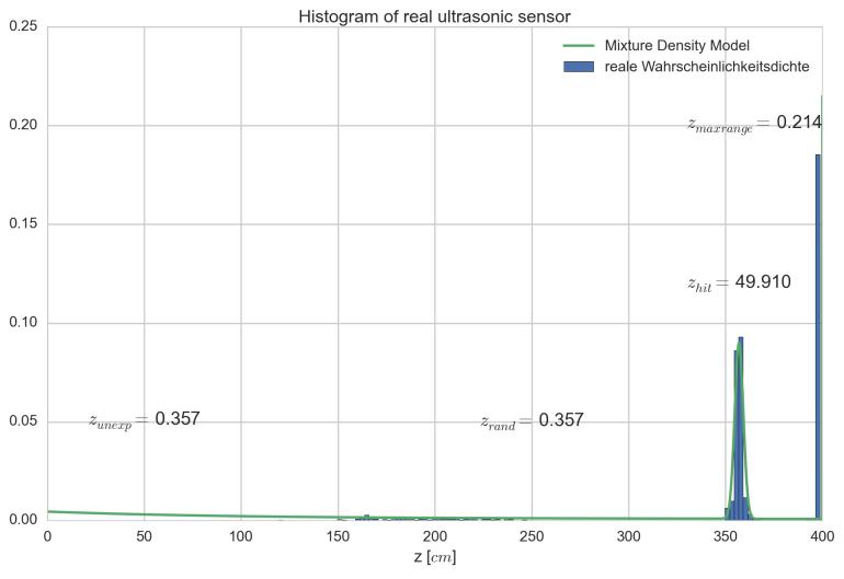 Histogram einer realen Messung (blau) und parametriertes Mixture Density Model (grün)