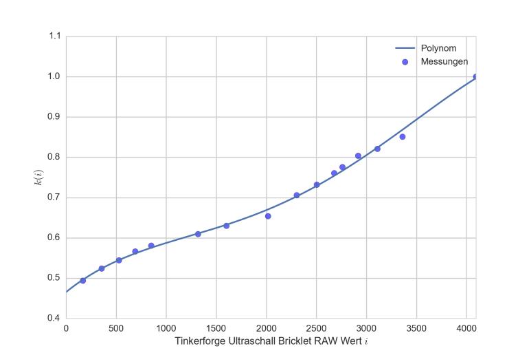 Raw-Werte i des Tinkerforge Ultraschall Bricklets für verschiedene Entfernungen und entsprechender Faktor k(i), welcher mit der Formel diesen Wert optimal auf die wahre Entfernung umrechnet