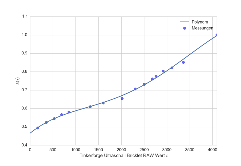 reaktionsweg faustformel 50 km h 1 sekunde