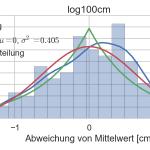 Histogramm der Messwerte bei 1m Entfernung zum Hindernis mit Wahrscheinlichkeitsdichte (blau), Normalverteilung (rot) und Laplace Verteilung (grün)