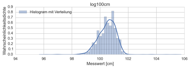 log100cm_Histogram