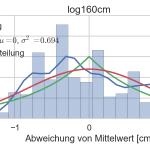 Histogramm der Messwerte bei 1,6m Entfernung zum Hindernis mit Wahrscheinlichkeitsdichte (blau), Normalverteilung (rot) und Laplace Verteilung (grün)