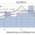 Histogramm der Messwerte bei 1,8m Entfernung zum Hindernis mit Wahrscheinlichkeitsdichte (blau), Normalverteilung (rot) und Laplace Verteilung (grün)