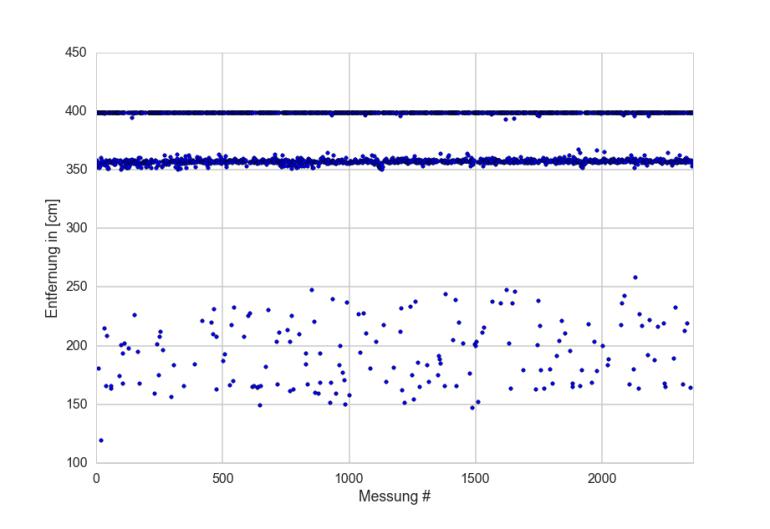 knapp 2500 Messwerte mit Tinkerforge Ultraschall-Bricklet gegen eine weiße Wand in ca. 3.55m Entfernung