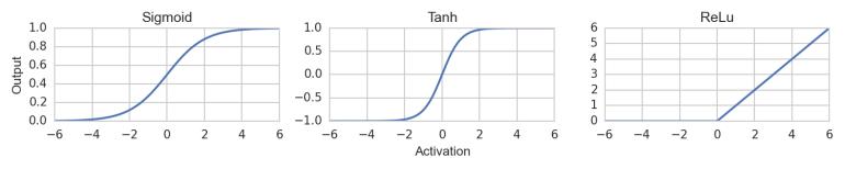 Typische Aktivierungsfunktionen: Sigmoid Funktion, Tangens Hyperbolicus und ReLu Funktion